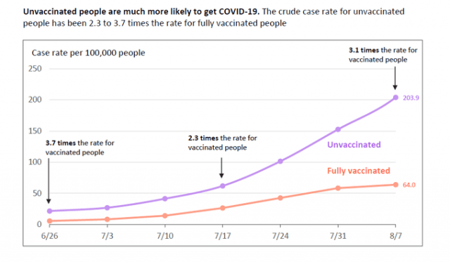 NYC covid case rates by vaccination status